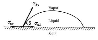 Drop of liquid on a planar surface